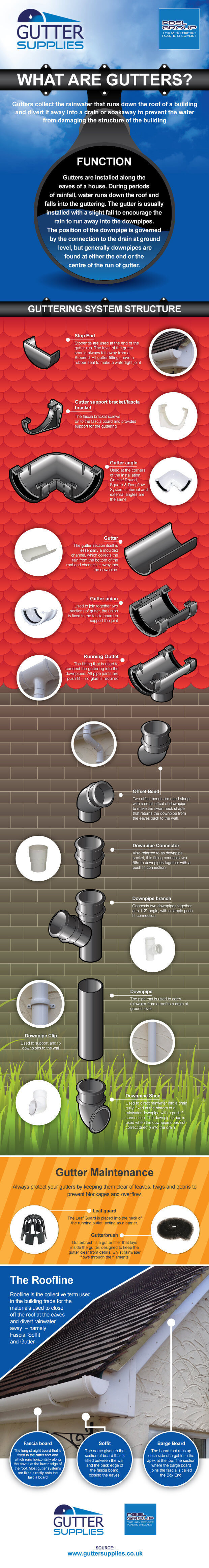Guttering Infographic