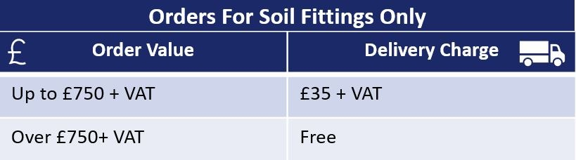 Table Of Delivery Charges For Hargreaves Orders Fittings Only